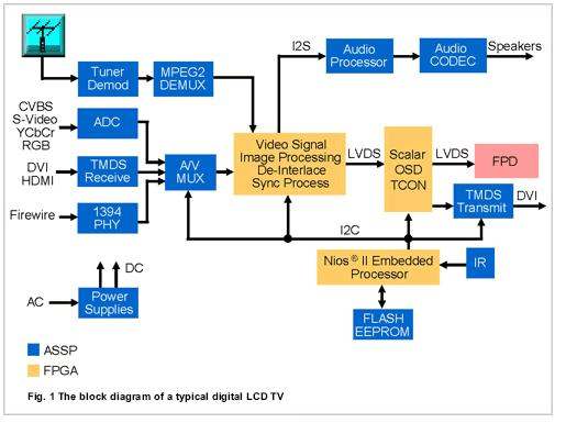 digital lcd tv block diagram electronics repair and technology news rh jestineyong com lcd tv power supply circuit diagram sony lcd tv circuit diagram pdf