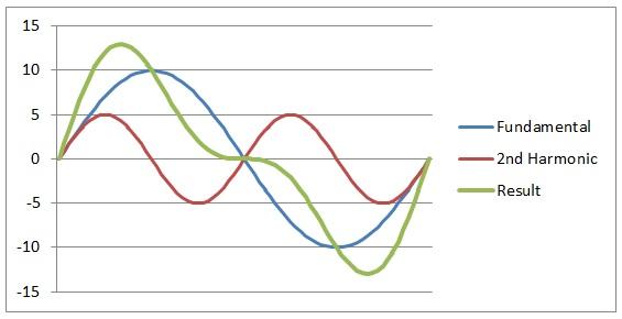 harmonics and distortions