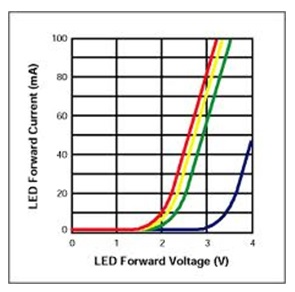 forward current vs forward voltage