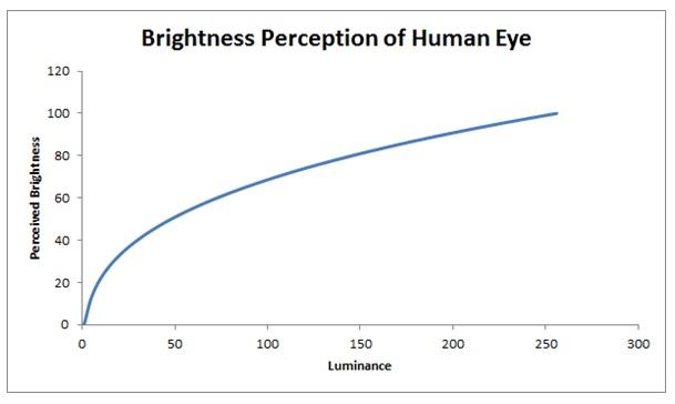 led graph
