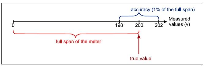 full scale meter