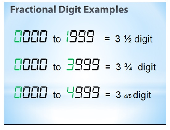 fractional digit in meter