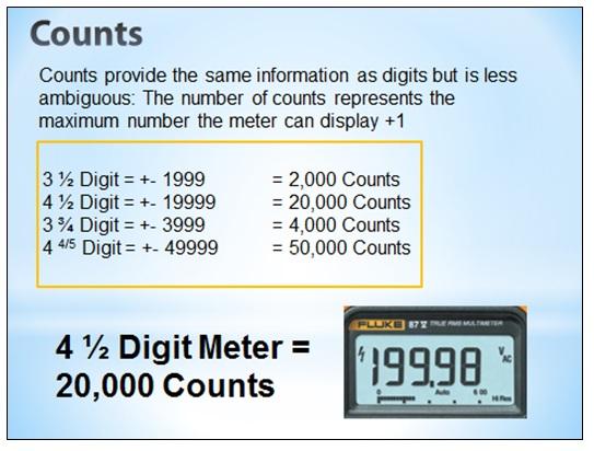 meter counts