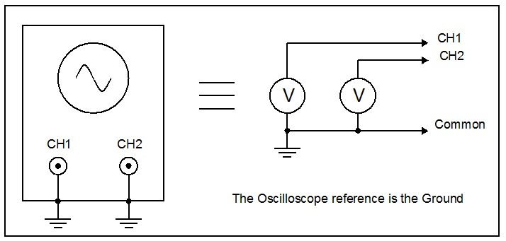 how to measure current with your scope