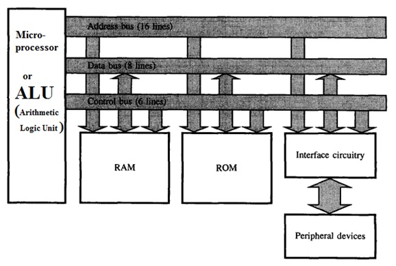 microcontroller diagram