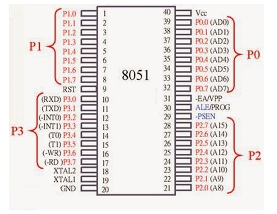 8051 intel microcontroller Salient features (1) 8 bit microcontroller originally developed by intel in 1980 (2) high-performance cmos technology (3) contains total 40 pins.