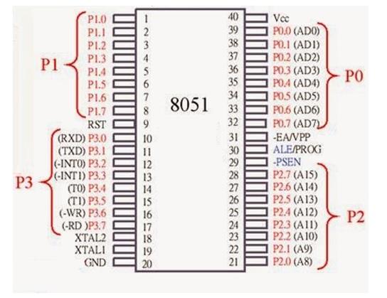8051 pinouts
